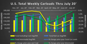 July Rail Traffic