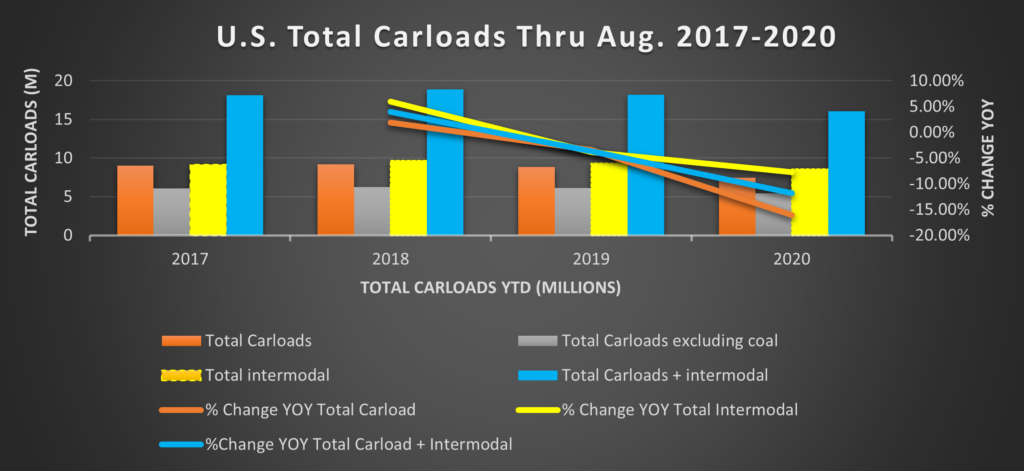 August Total Railcars
