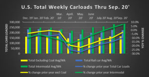 September Rail Car Loads
